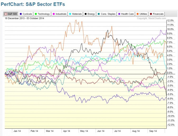 sp 500 sector performance chart 2014