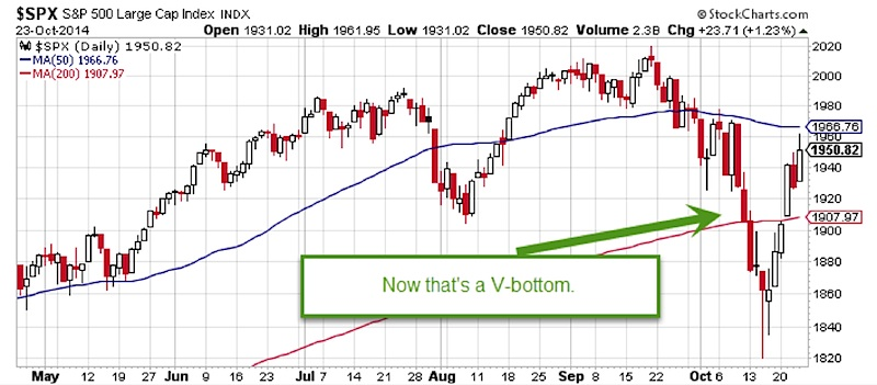 2 charts revisited the put call ratio and vix term structure see