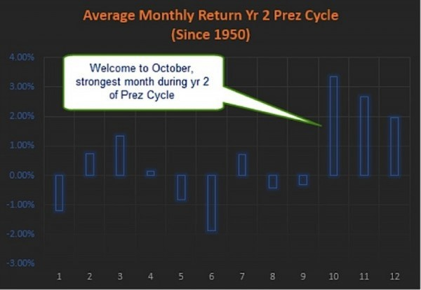 stock market average monthly return 2 year president cycle