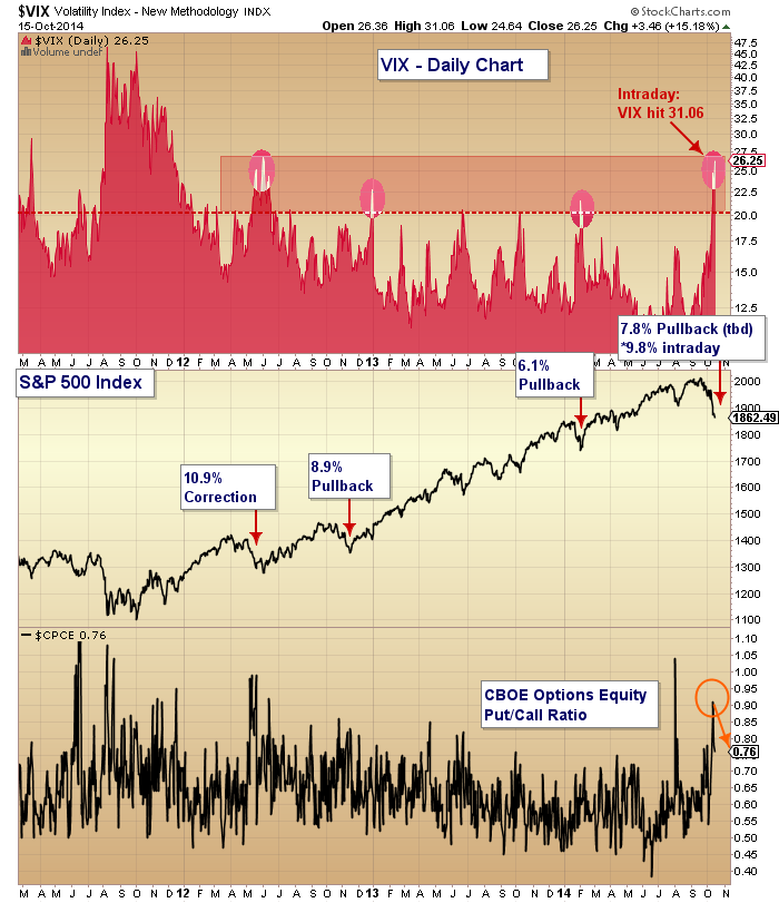 stock market volatility fear vix put call october 15