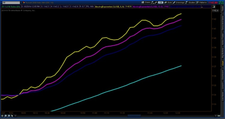 trading the trend 4 moving averages