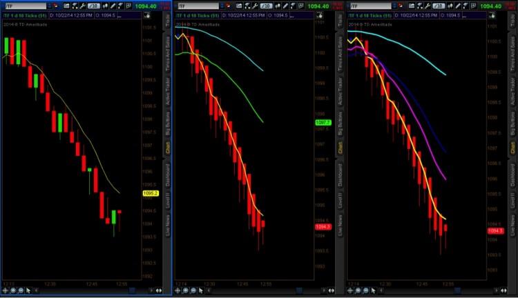 trading the trend heikin bars chart