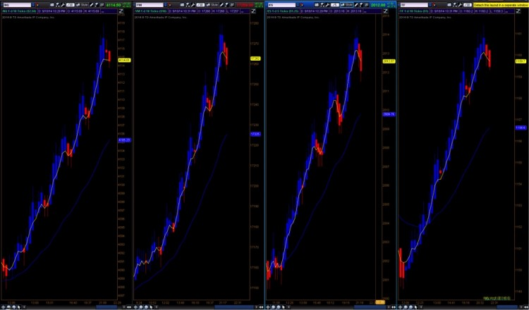 trend trading moving averages chart