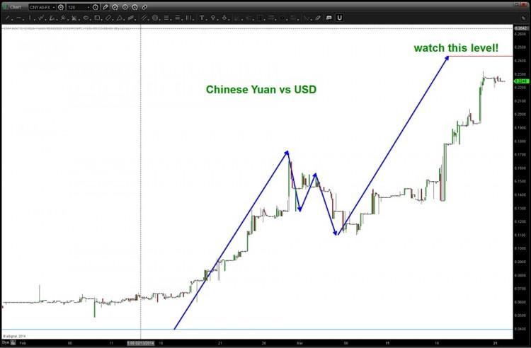 chinese yuan 2014 top pattern