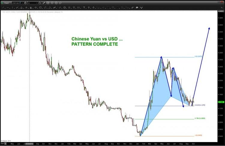 chinese yuan bottom October 2014