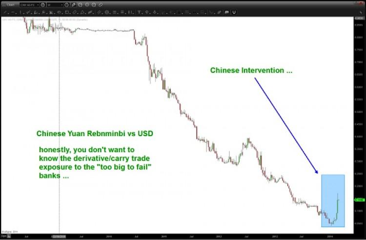 yuan depreciation chinese intervention