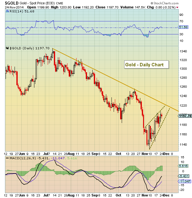 gold rally - chart analysis november 24 2014
