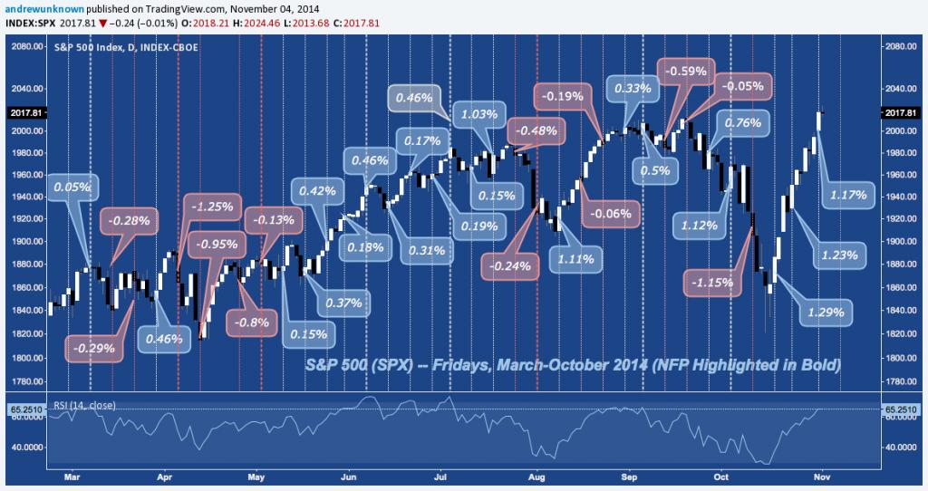 SPX - Fridays - November 2014