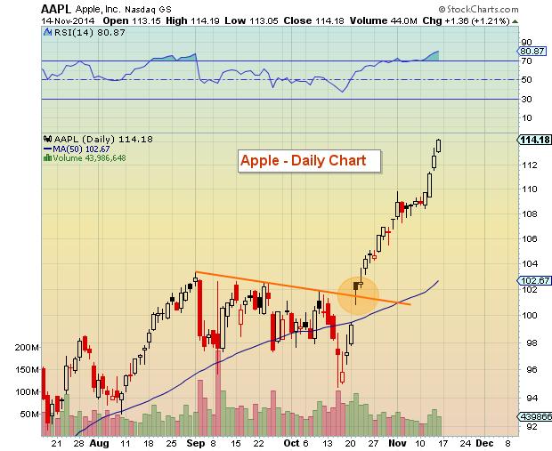 aapl stock breakout october 2014
