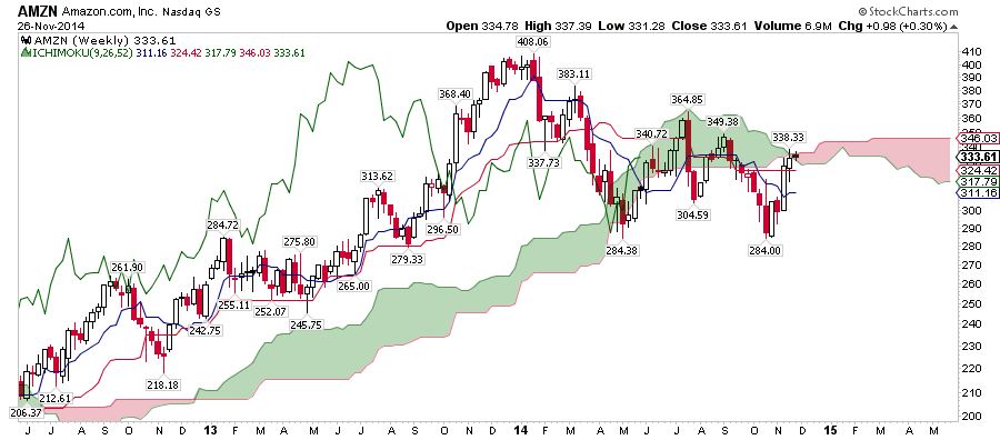 amzn stock chart analysis with cloud cover