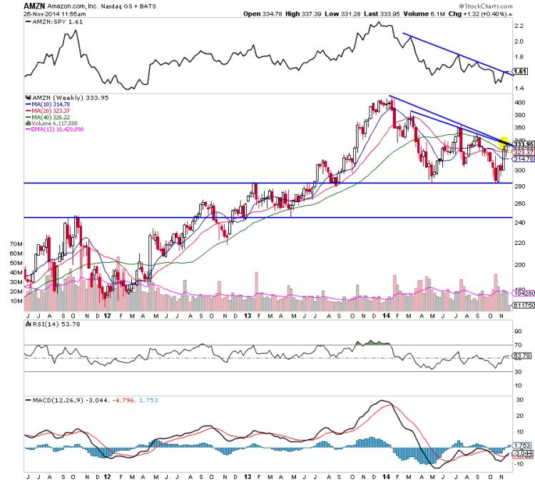 amazon stock weekly chart november amzn