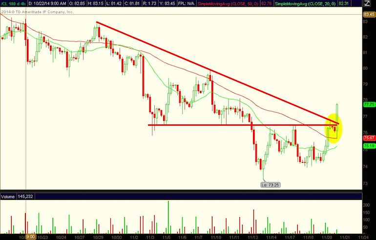 crude oil prices breakout chart november 21 2014