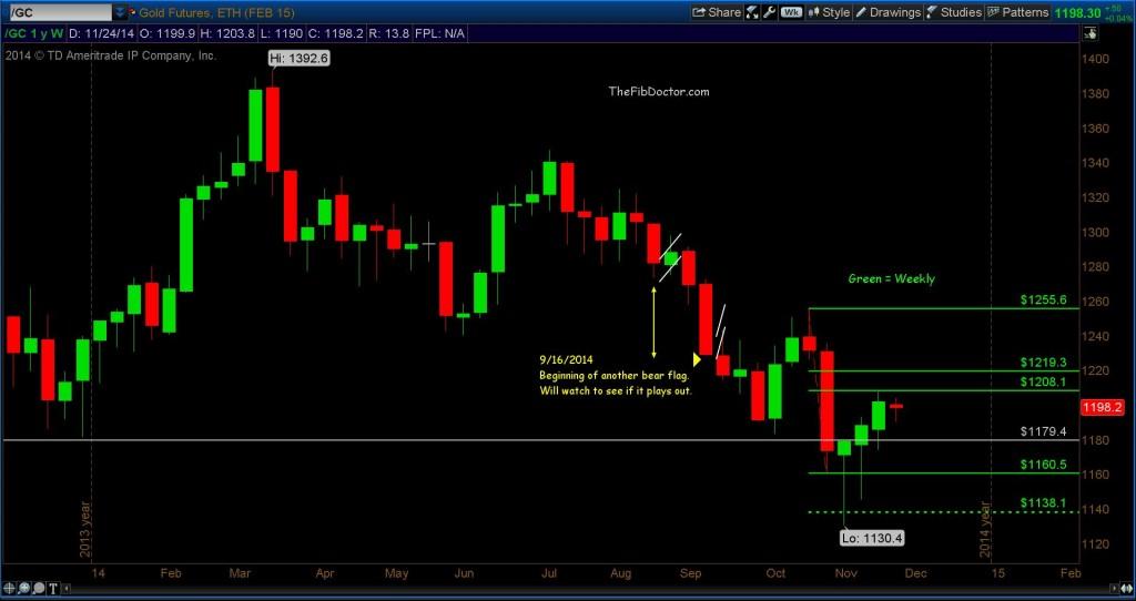 gold futures fibonacci support levels