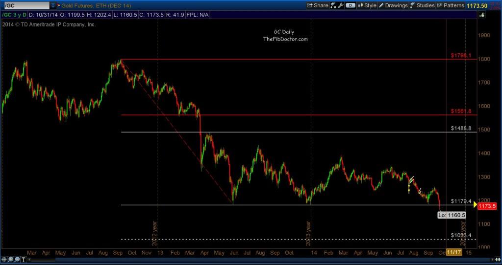 gold prices range breakdown november 2014