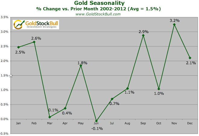 gold seasonality_percent change vs month