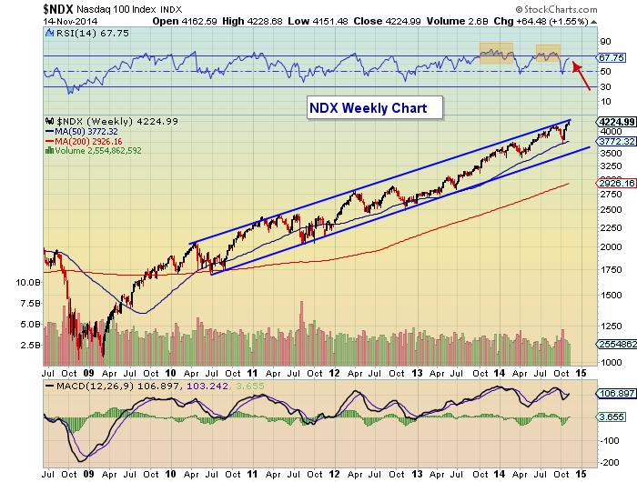 nasdaq 100 bull market chart