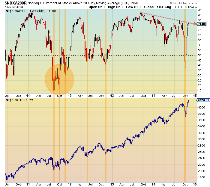 nasdaq 100 stocks above 200 day moving average november 2014