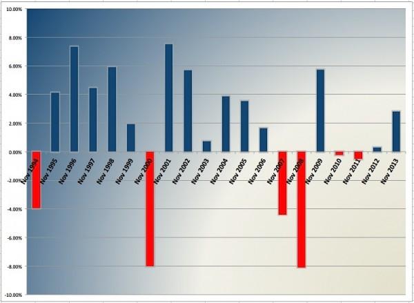 november stock market performance historical