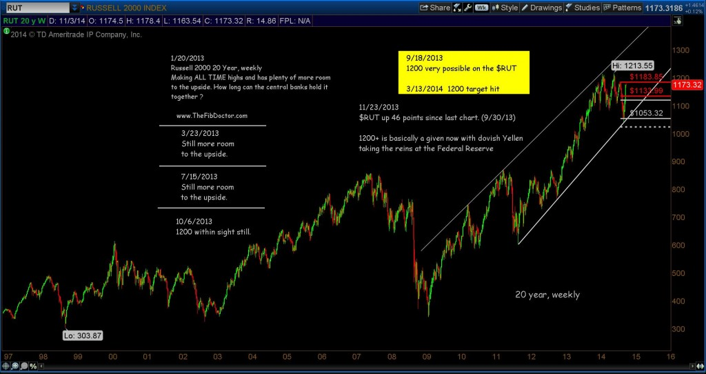 russell 2000 rut long term chart