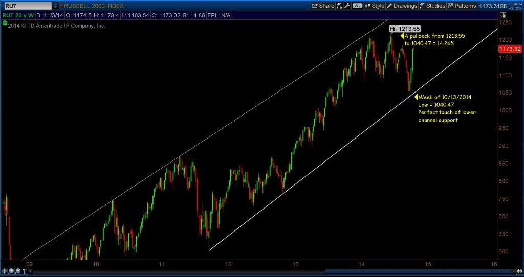 russell 2000 rut 5 year trend chart