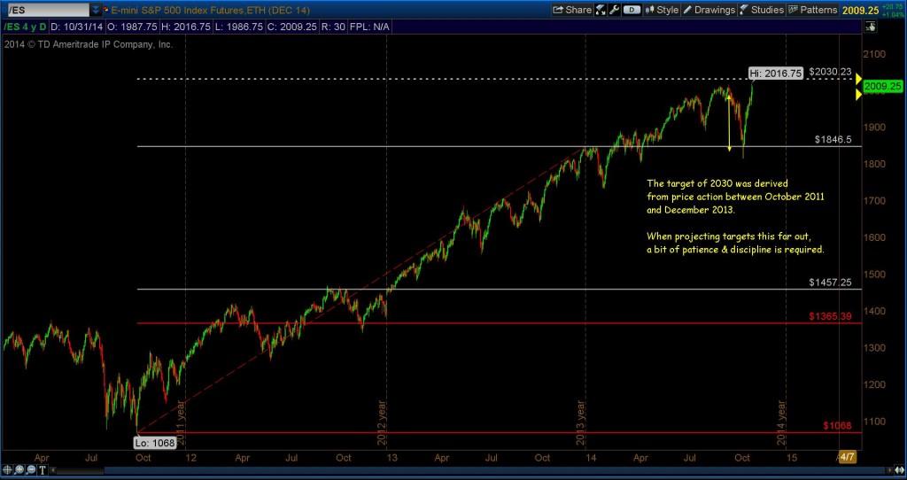s&p 500 fibonacci price target 2030