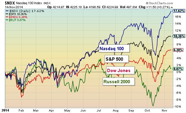 stock market indices nasdaq 100 leadership 2014