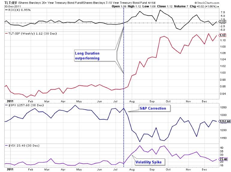 tlt long term bonds outperformance 2014