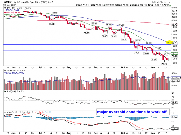 wtic crude oil price chart oversold
