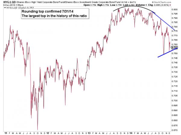 bond market high yield debt to investment grade debt chart 2014