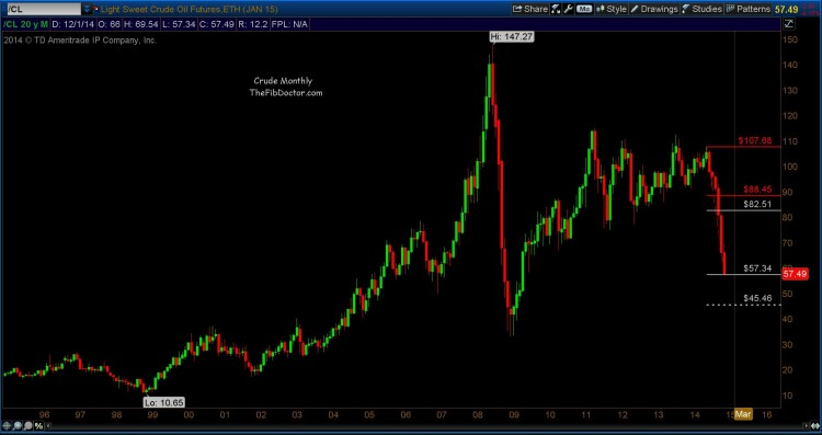 crude oil fibonacci price target chart