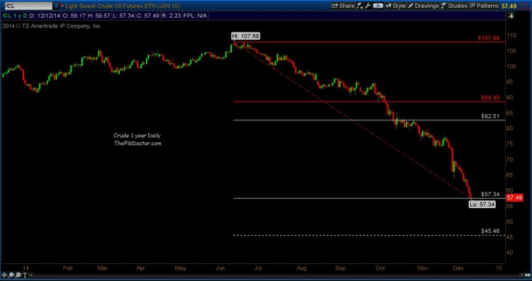 crude oil prices collapse chart