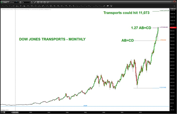 dow transports price target_dow jones transportation chart