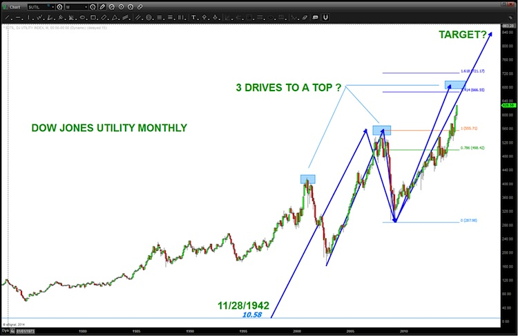dow jones utilities elliott wave 5 target_chart