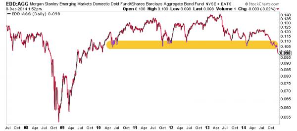 emerging markets debt to aggregate bond debt chart 2014