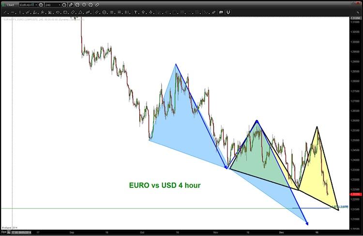 euro bottom pattern december 2014
