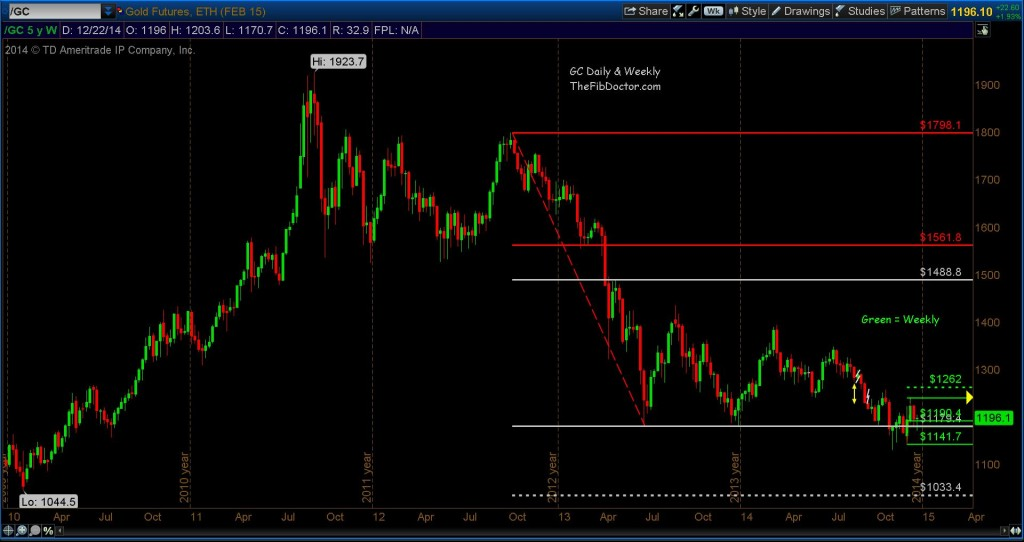 gold futures prices fibonacci support levels weekly chart