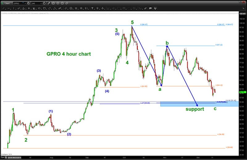 gopro stock price support_bottom chart december