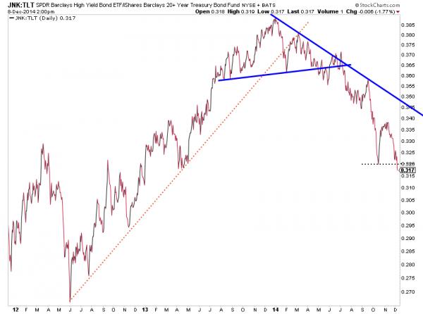bond market junk debt to treasuries_jnk_tlt chart 2014