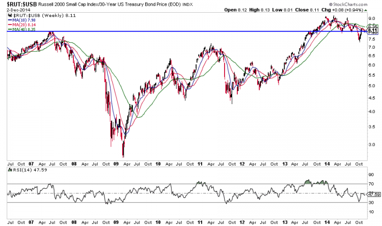 russell 2000 stocks to bonds performance chart 10 years
