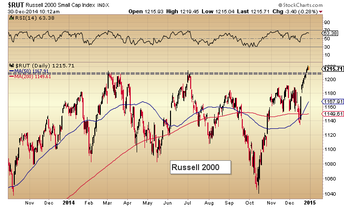 russell 2000 us equities breakout higher_december 2014
