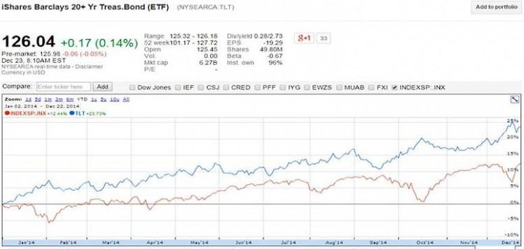 sp 500 vs tlt 2014 stock market performance chart