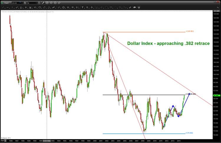 us dollar 382 fibonacci retracement chart
