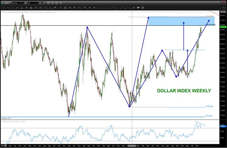 us dollar technical resistance level