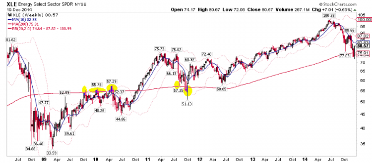 xle price support chart energy oversold 2014