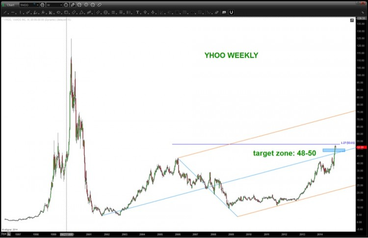 yahoo stock long term chart analysis_yhoo