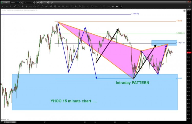 yahoo stock yhoo harmonic butterfly pattern_bearish