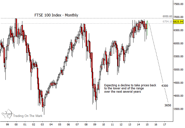 FTSE resistance levels_ftse 100 index monthly chart