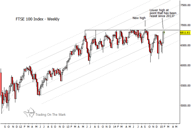 FTSE resistance levels_ftse 100 index weekly chart