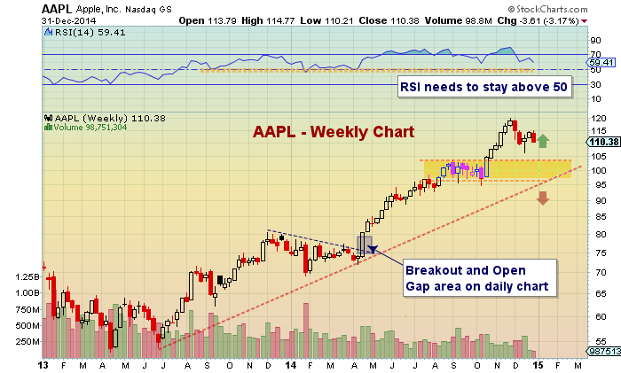 apple stock pullback chart_aapl technical support january