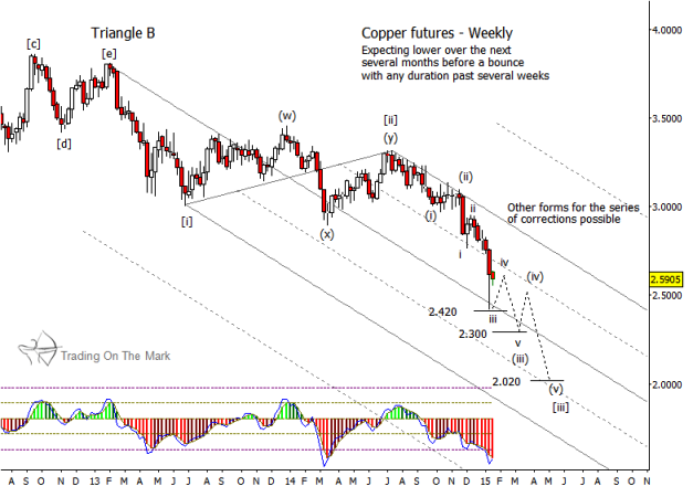 copper prices weekly elliott wave chart_2015